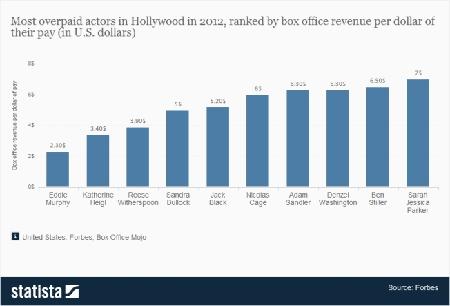 most-overpaid-actors-in-hollywood